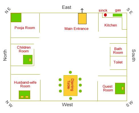 bathroom location as per vastu 28 images vastu shastra. Black Bedroom Furniture Sets. Home Design Ideas